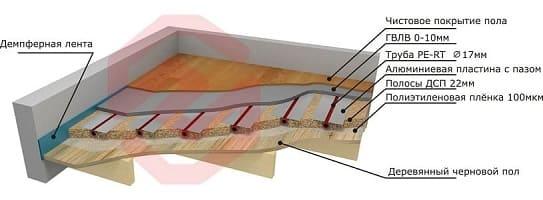 легкая система водяного теплого пола, деревянный тип